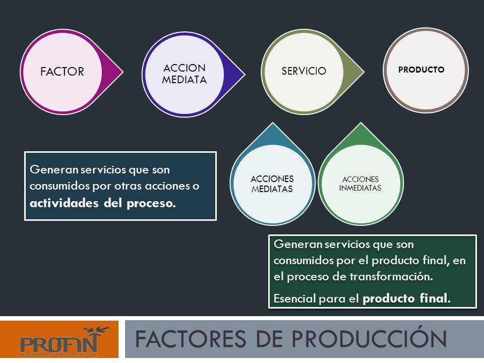 PRODUCTO SERVICIO ACCIONES INMEDIATAS ACCIONES MEDIATAS ACCION MEDIATA FACTOR FACTORES DE PRODUCCIÓN Generan servicios que son consumidos por el producto final, en el proceso de transformación.