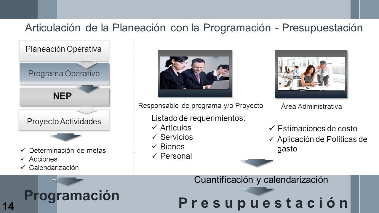 Articulación de la Planeación con la Programación - Presupuestación Determinación de metas. Acciones Calendarización Responsable de programa y/o Proye