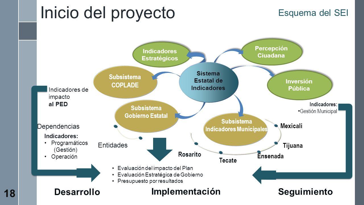 Esquema del SEI Subsistema COPLADE Subsistema Gobierno Estatal Sistema Estatal de Indicadores Subsistema Indicadores Municipales Mexicali Tijuana Ense