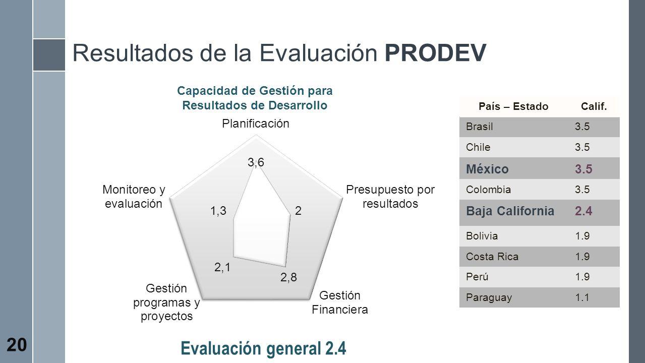 Evaluación general 2.4 Capacidad de Gestión para Resultados de Desarrollo País – EstadoCalif. Brasil3.5 Chile3.5 México3.5 Colombia3.5 Baja California