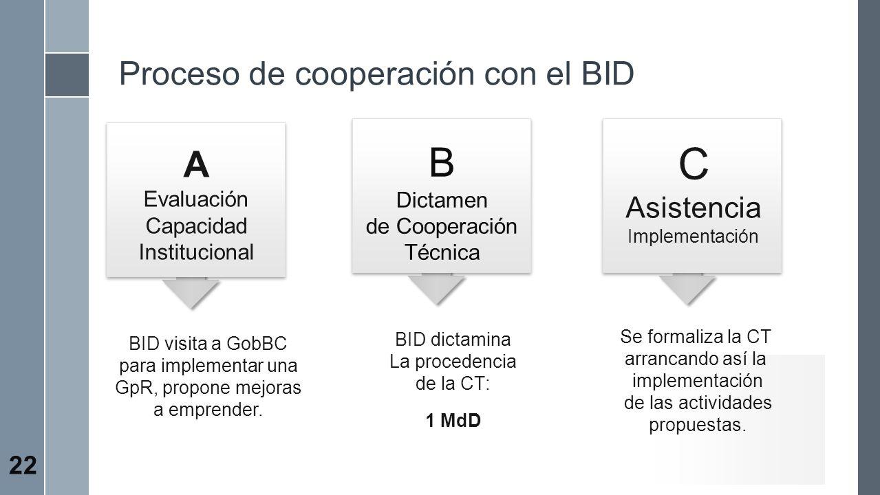 A Evaluación Capacidad Institucional BID visita a GobBC para implementar una GpR, propone mejoras a emprender. Se formaliza la CT arrancando así la im