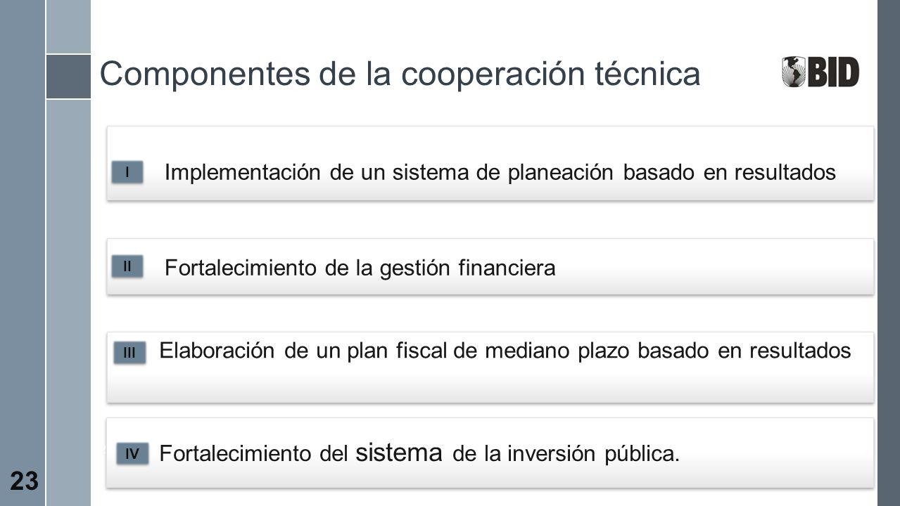 Componentes de la cooperación técnica 2 Implementación de un sistema de planeación basado en resultados Fortalecimiento de la gestión financiera 2 For