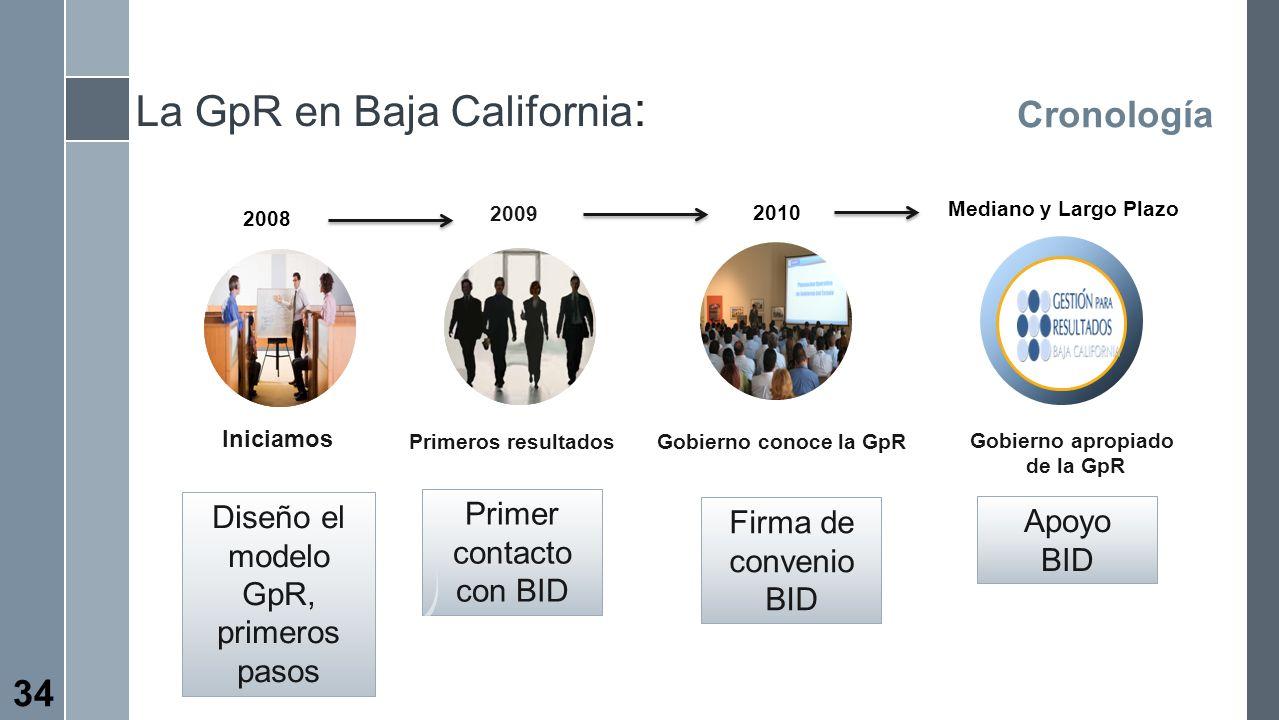 La GpR en Baja California : Cronología Primeros resultados Primer contacto con BID Iniciamos Diseño el modelo GpR, primeros pasos Gobierno conoce la G
