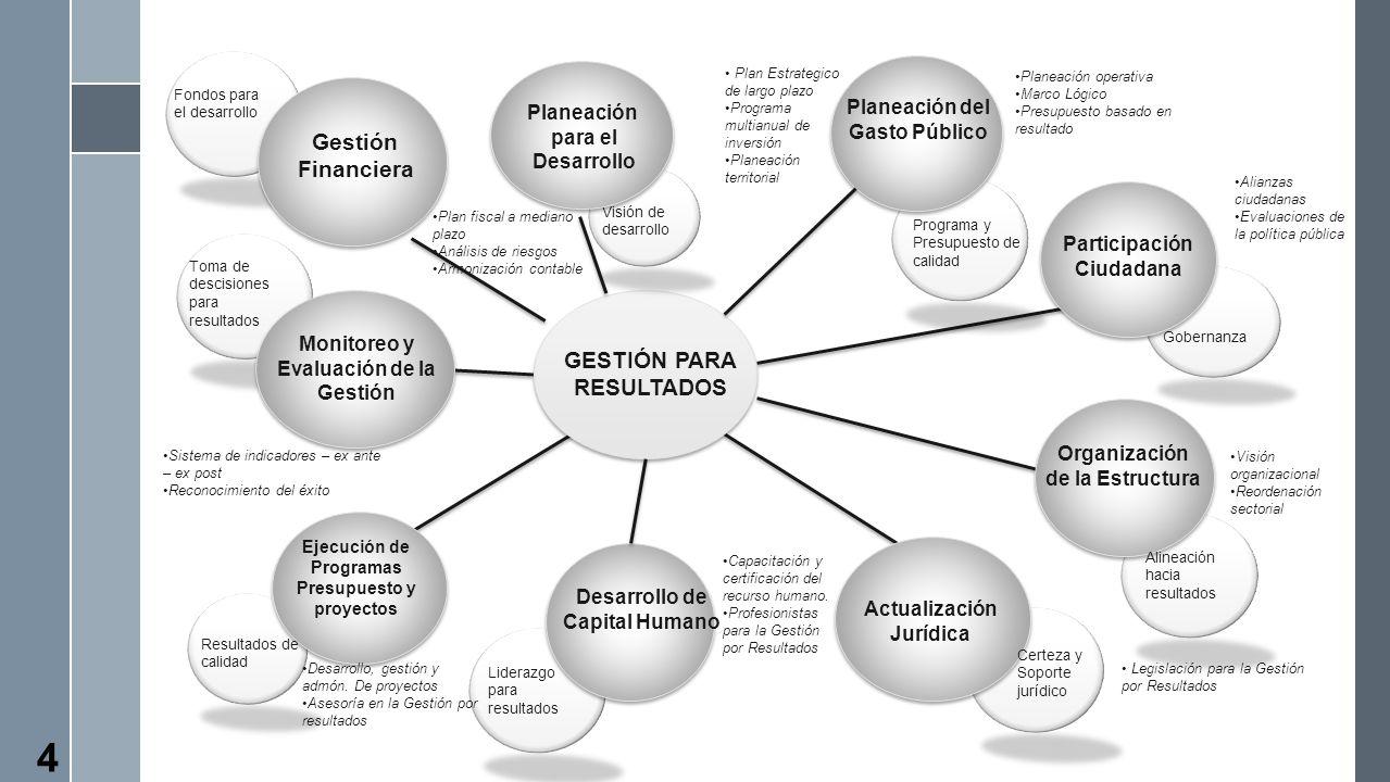 Visión de desarrollo Planeación para el Desarrollo GESTIÓN PARA RESULTADOS Planeación del Gasto Público Programa y Presupuesto de calidad Participació