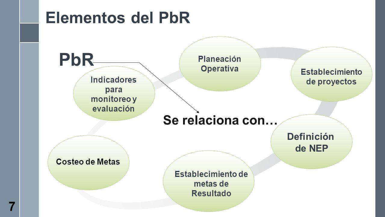 Elementos del PbR Se relaciona con… PbR 7 Establecimiento de proyectos Planeación Operativa Definición de NEP Establecimiento de metas de Resultado In