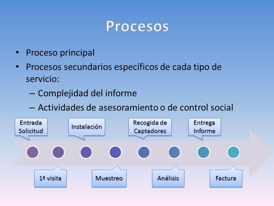 Proceso principal Procesos secundarios específicos de cada tipo de servicio: – Complejidad del informe – Actividades de asesoramiento o de control soc