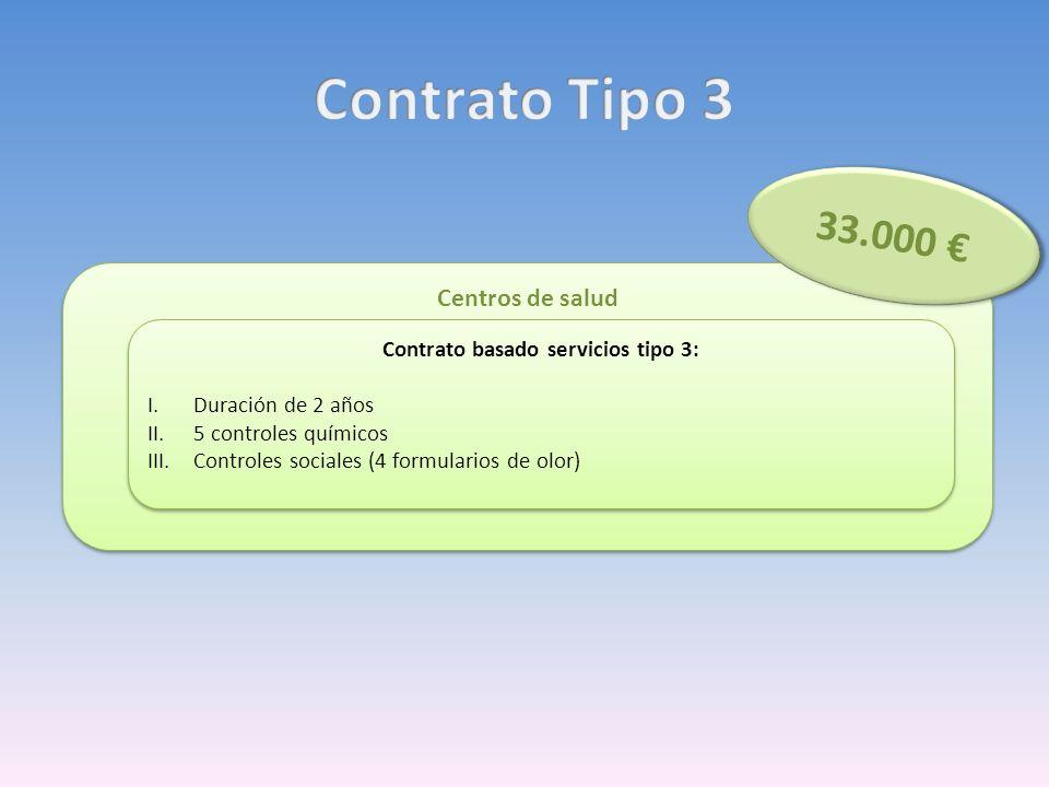 Centros de salud Contrato basado servicios tipo 3: I.Duración de 2 años II.5 controles químicos III.Controles sociales (4 formularios de olor) Contrat