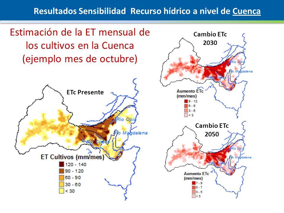 Estimación de la ET mensual de los cultivos en la Cuenca (ejemplo mes de octubre) ETc Presente Cambio ETc 2030 Cambio ETc 2050 Resultados Sensibilidad Recurso hídrico a nivel de Cuenca