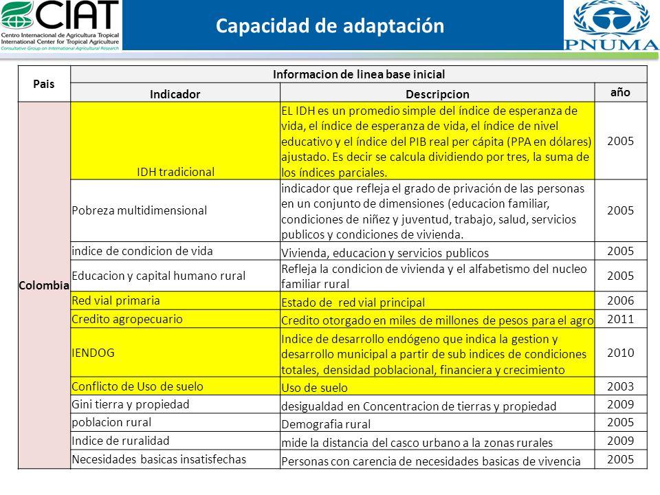 Pais Informacion de linea base inicial IndicadorDescripcion año Colombia IDH tradicional EL IDH es un promedio simple del índice de esperanza de vida, el índice de esperanza de vida, el índice de nivel educativo y el índice del PIB real per cápita (PPA en dólares) ajustado.
