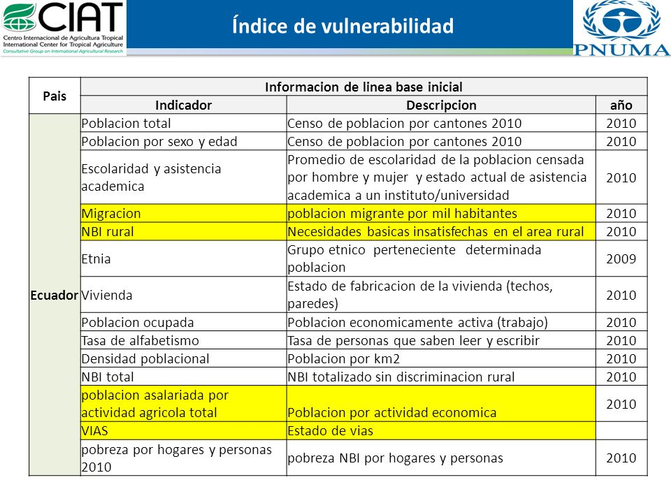 Pais Informacion de linea base inicial IndicadorDescripcionaño Ecuador Poblacion totalCenso de poblacion por cantones 20102010 Poblacion por sexo y ed