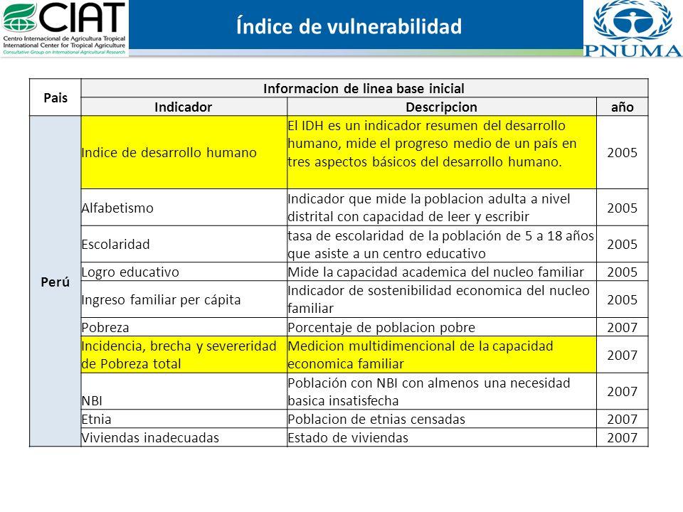 Pais Informacion de linea base inicial IndicadorDescripcionaño Perú Indice de desarrollo humano El IDH es un indicador resumen del desarrollo humano,
