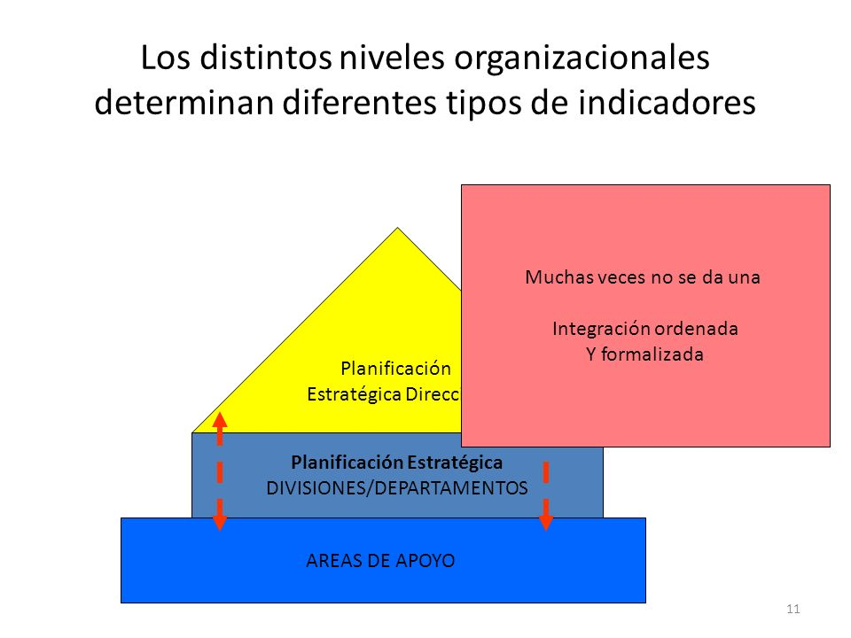Los distintos niveles organizacionales determinan diferentes tipos de indicadores 11 Planificación Estratégica Dirección Planificación Estratégica DIV