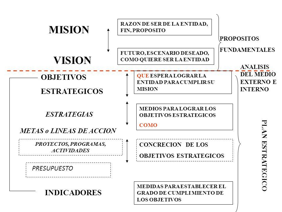 14 MISION VISION ESTRATEGIAS OBJETIVOS ESTRATEGICOS METAS o LINEAS DE ACCION PROYECTOS, PROGRAMAS, ACTIVIDADES INDICADORES PLAN ESTRATEGICO RAZON DE SER DE LA ENTIDAD, FIN, PROPOSITO FUTURO, ESCENARIO DESEADO, COMO QUIERE SER LA ENTIDAD MEDIOS PARA LOGRAR LOS OBJETIVOS ESTRATEGICOS COMO QUE ESPERA LOGRAR LA ENTIDAD PARA CUMPLIR SU MISION ANALISIS DEL MEDIO EXTERNO E INTERNO PROPOSITOS FUNDAMENTALES CONCRECION DE LOS OBJETIVOS ESTRATEGICOS MEDIDAS PARA ESTABLECER EL GRADO DE CUMPLI MIENTO DE LOS OBJETIVOS PRESUPUESTO