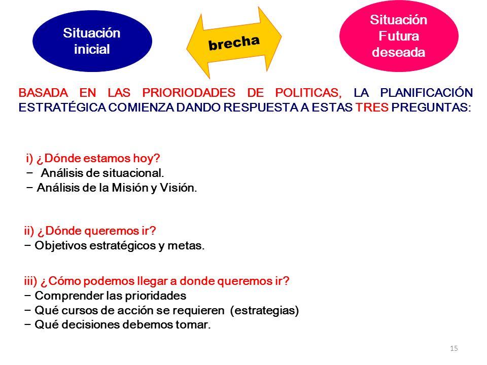 15 Situación Futura deseada Situación inicial brecha BASADA EN LAS PRIORIODADES DE POLITICAS, LA PLANIFICACIÓN ESTRATÉGICA COMIENZA DANDO RESPUESTA A