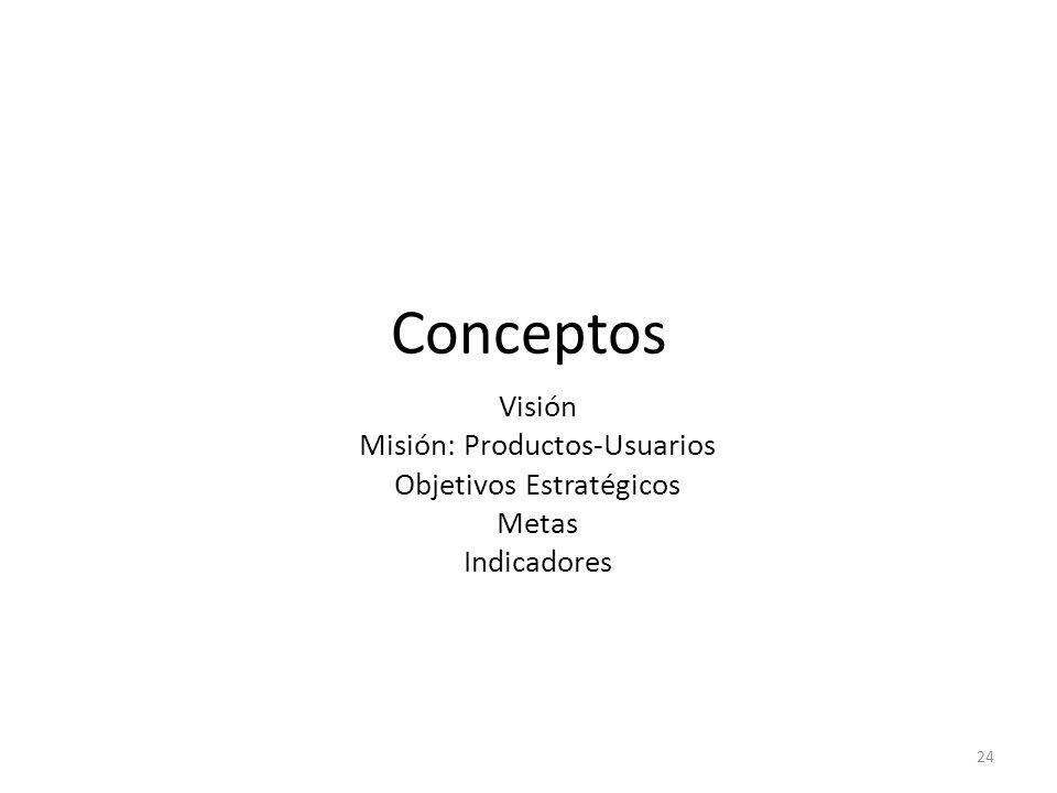 Conceptos Visión Misión: Productos-Usuarios Objetivos Estratégicos Metas Indicadores 24