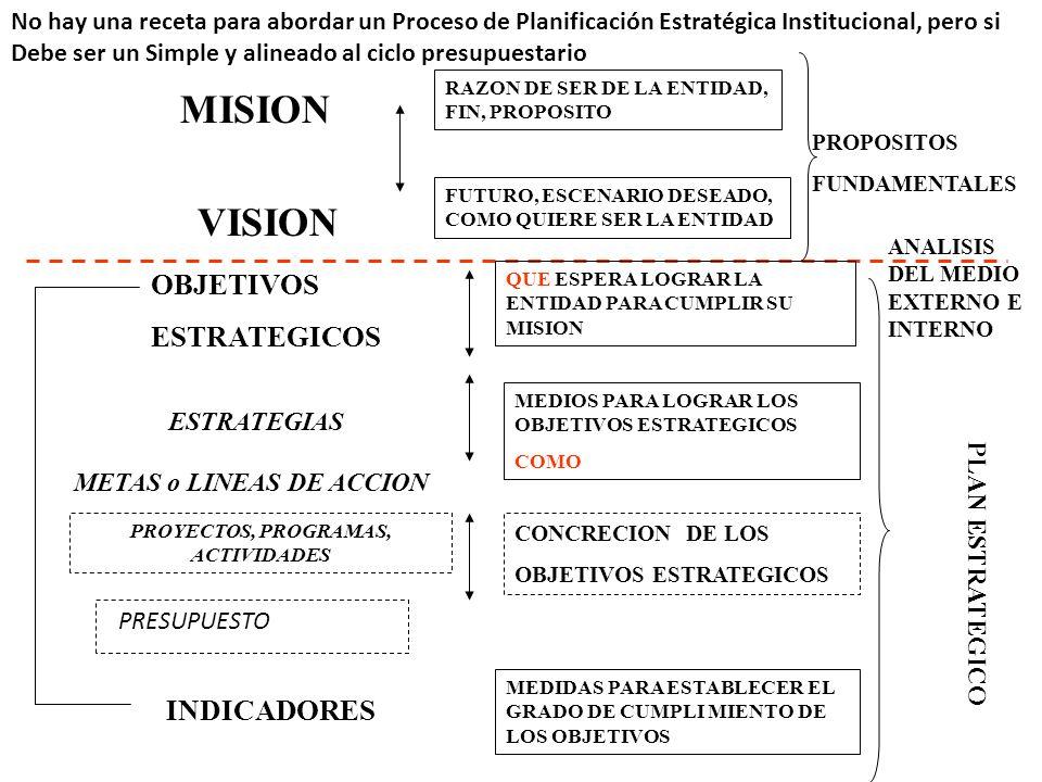 29 MISION VISION ESTRATEGIAS OBJETIVOS ESTRATEGICOS METAS o LINEAS DE ACCION PROYECTOS, PROGRAMAS, ACTIVIDADES INDICADORES PLAN ESTRATEGICO RAZON DE SER DE LA ENTIDAD, FIN, PROPOSITO FUTURO, ESCENARIO DESEADO, COMO QUIERE SER LA ENTIDAD MEDIOS PARA LOGRAR LOS OBJETIVOS ESTRATEGICOS COMO QUE ESPERA LOGRAR LA ENTIDAD PARA CUMPLIR SU MISION ANALISIS DEL MEDIO EXTERNO E INTERNO PROPOSITOS FUNDAMENTALES CONCRECION DE LOS OBJETIVOS ESTRATEGICOS MEDIDAS PARA ESTABLECER EL GRADO DE CUMPLI MIENTO DE LOS OBJETIVOS PRESUPUESTO No hay una receta para abordar un Proceso de Planificación Estratégica Institucional, pero si Debe ser un Simple y alineado al ciclo presupuestario