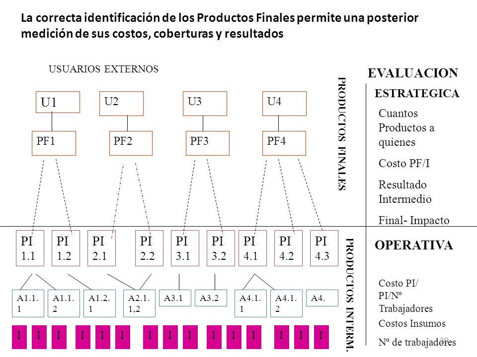 39 La correcta identificación de los Productos Finales permite una posterior medición de sus costos, coberturas y resultados PF1PF2PF3PF4 PI 1.1 PI 1.2 PI 2.1 PI 2.2 PI 3.1 PI 3.2 PI 4.1 PI 4.2 PI 4.3 EVALUACION ESTRATEGICA Cuantos Productos a quienes Costo PF/I Resultado Intermedio Final- Impacto A1.1.
