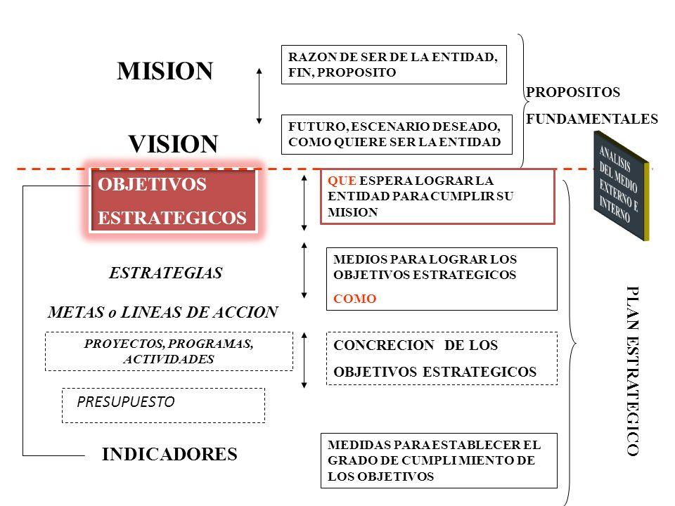 43 MISION VISION ESTRATEGIAS OBJETIVOS ESTRATEGICOS METAS o LINEAS DE ACCION PROYECTOS, PROGRAMAS, ACTIVIDADES INDICADORES PLAN ESTRATEGICO RAZON DE SER DE LA ENTIDAD, FIN, PROPOSITO FUTURO, ESCENARIO DESEADO, COMO QUIERE SER LA ENTIDAD MEDIOS PARA LOGRAR LOS OBJETIVOS ESTRATEGICOS COMO QUE ESPERA LOGRAR LA ENTIDAD PARA CUMPLIR SU MISION PROPOSITOS FUNDAMENTALES CONCRECION DE LOS OBJETIVOS ESTRATEGICOS MEDIDAS PARA ESTABLECER EL GRADO DE CUMPLI MIENTO DE LOS OBJETIVOS PRESUPUESTO