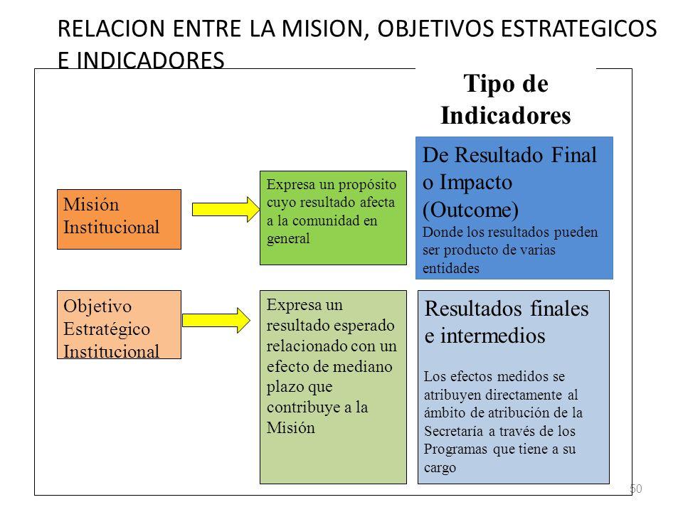 50 Tipo de Indicadores Misión Institucional Expresa un propósito cuyo resultado afecta a la comunidad en general De Resultado Final o Impacto (Outcome