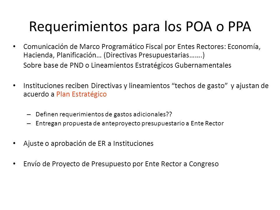 Requerimientos para los POA o PPA Comunicación de Marco Programático Fiscal por Entes Rectores: Economía, Hacienda, Planificación… (Directivas Presupu