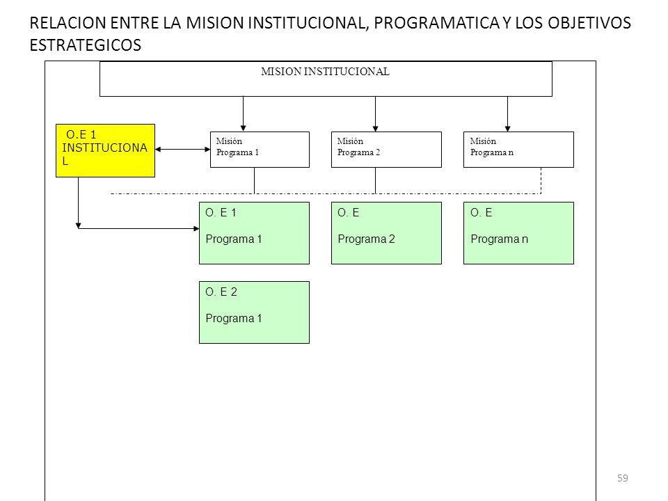 59 O.E 1 INSTITUCIONA L O. E 1 Programa 1 O. E Programa 2 O. E Programa n O. E 2 Programa 1 MISION INSTITUCIONAL Misión Programa 1 Misión Programa 2 M