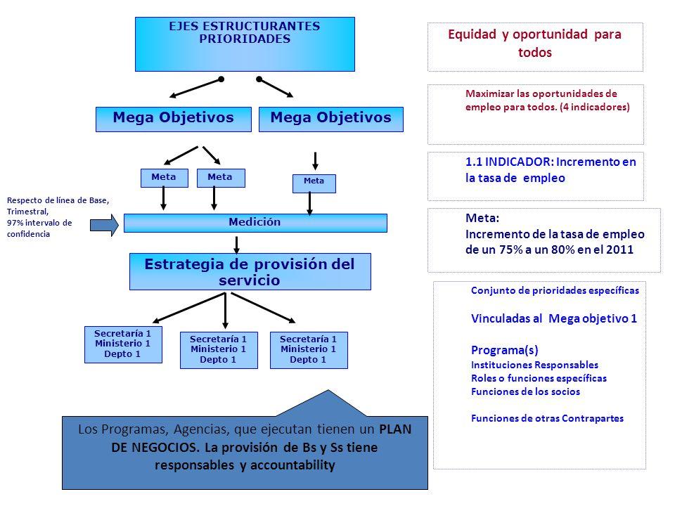 EJES ESTRUCTURANTES PRIORIDADES Mega Objetivos Meta Medición Estrategia de provisión del servicio Meta Secretaría 1 Ministerio 1 Depto 1 Secretaría 1