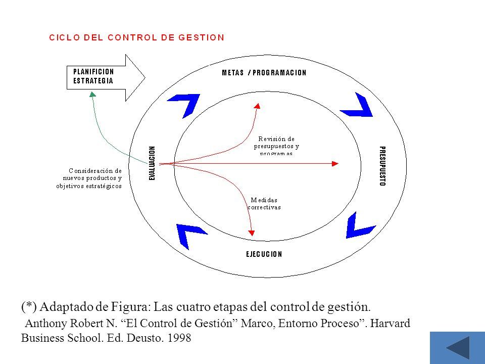 8 (*) Adaptado de Figura: Las cuatro etapas del control de gestión. Anthony Robert N. El Control de Gestión Marco, Entorno Proceso. Harvard Business S