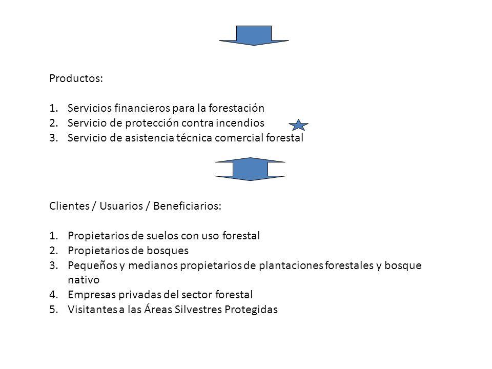 Productos: 1.Servicios financieros para la forestación 2.Servicio de protección contra incendios 3.Servicio de asistencia técnica comercial forestal C