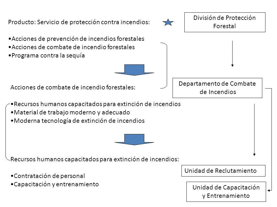 Producto: Servicio de protección contra incendios: Acciones de prevención de incendios forestales Acciones de combate de incendio forestales Programa