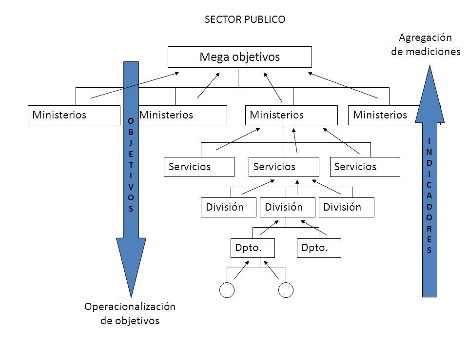 Mega objetivos Ministerios Servicios División Dpto.