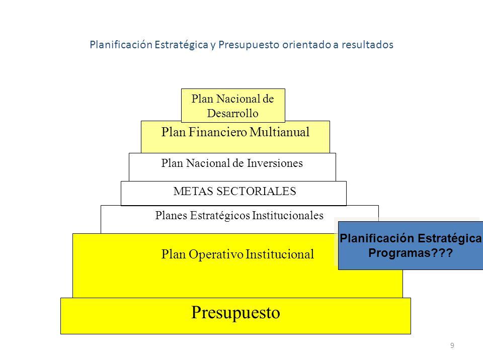 9 Planificación Estratégica y Presupuesto orientado a resultados Planes Estratégicos Institucionales Plan Operativo Institucional Presupuesto Plan Fin