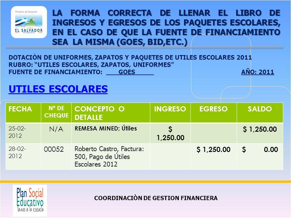 COORDINACIÒN DE GESTION FINANCIERA LA FORMA CORRECTA DE LLENAR EL LIBRO DE INGRESOS Y EGRESOS DE LOS PAQUETES ESCOLARES, EN EL CASO DE QUE LA FUENTE DE FINANCIAMIENTO SEA LA MISMA (GOES, BID,ETC.) FECHA Nº DE CHEQUE CONCEPTO O DETALLE INGRESOEGRESOSALDO 25-02- 2012 N/A REMESA MINED; Útiles $ 1,250.00 28-02- 2012 00052 Roberto Castro, Factura: 500, Pago de Útiles Escolares 2012 $ 1,250.00$ 0.00 DOTACIÒN DE UNIFORMES, ZAPATOS Y PAQUETES DE UTILES ESCOLARES 2011 RUBRO: UTILES ESCOLARES, ZAPATOS, UNIFORMES FUENTE DE FINANCIAMIENTO: GOESAÑO: 2011 UTILES ESCOLARES