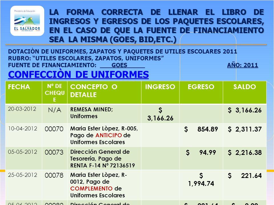 COORDINACIÒN DE GESTION FINANCIERA LA FORMA CORRECTA DE LLENAR EL LIBRO DE BANCOS FECHA Nº DE CHEQU E CONCEPTO O DETALLE INGRESOEGRESOSALDO 01-01-2012 SALDO ANTERIOR $ 5.00 25-02-2012 N/A REMESA MINED: UTILES ESCOLARES $ 1,000.00 28-02-2012 784110 0 Roberto Castro, Pago de Útiles Escolares $ 1,000.00 $ 5.00 05-05-2012 N/A REMESA MINED: Presupuesto Escolar $ 1,500.00 $ 1,505.00 06-05-2012 N/A Compra de chequera $ 5.76 $ 1,499.24 06-05-2012 784110 1 María Esperanza Sánchez $ 50.76 $ 1,448.48 CUENTA Nº: 5400075200 BANCO: BANCO AGRICOLA, S.A.