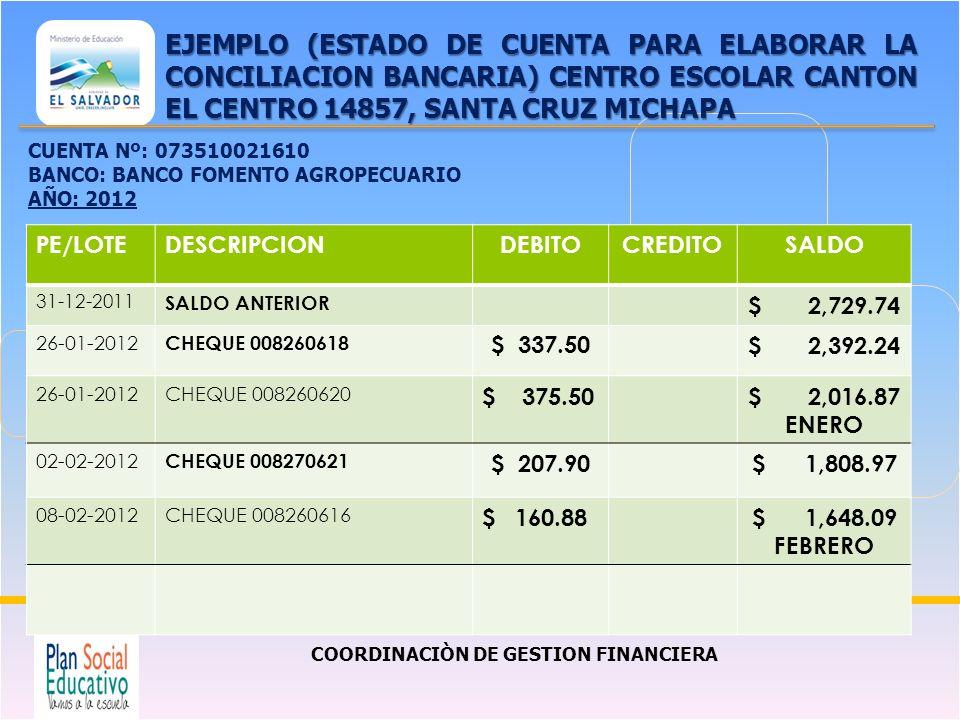 COORDINACIÒN DE GESTION FINANCIERA EJEMPLO (ESTADO DE CUENTA PARA ELABORAR LA CONCILIACION BANCARIA) CENTRO ESCOLAR CANTON EL CENTRO 14857, SANTA CRUZ MICHAPA PE/LOTEDESCRIPCIONDEBITOCREDITOSALDO 31-12-2011 SALDO ANTERIOR $ 2,729.74 26-01-2012 CHEQUE 008260618 $ 337.50$ 2,392.24 26-01-2012CHEQUE 008260620 $ 375.50$ 2,016.87 ENERO 02-02-2012 CHEQUE 008270621 $ 207.90$ 1,808.97 08-02-2012CHEQUE 008260616 $ 160.88$ 1,648.09 FEBRERO CUENTA Nº: 073510021610 BANCO: BANCO FOMENTO AGROPECUARIO AÑO: 2012