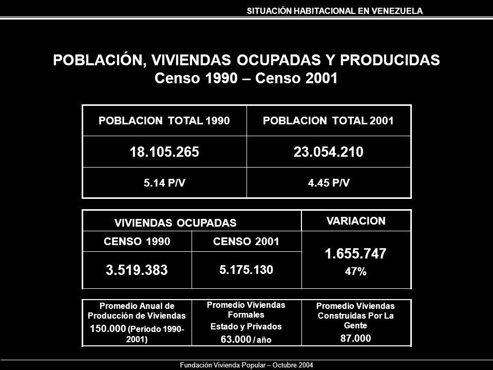 SITUACIÓN HABITACIONAL EN VENEZUELA POBLACIÓN, VIVIENDAS OCUPADAS Y PRODUCIDAS Censo 1990 – Censo 2001 Fundación Vivienda Popular – Octubre 2004 23.05