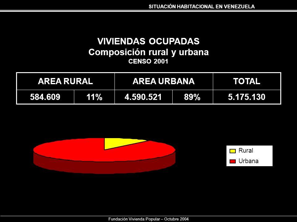 SITUACIÓN HABITACIONAL EN VENEZUELA Fundación Vivienda Popular – Octubre 2004 VIVIENDAS OCUPADAS Composición rural y urbana CENSO 2001 5.175.13089%4.5