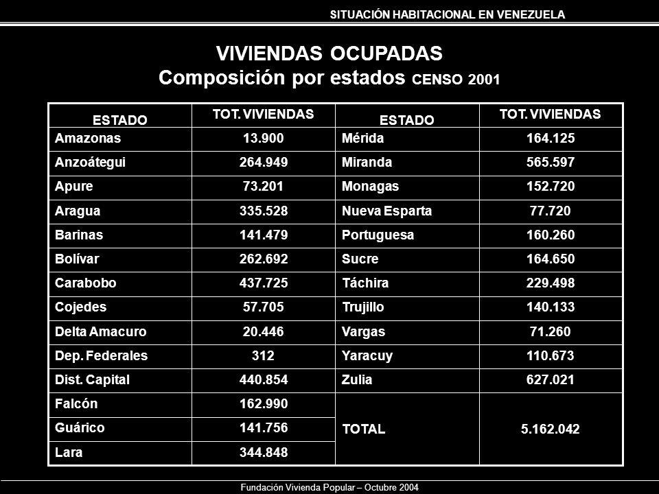 SITUACIÓN HABITACIONAL EN VENEZUELA Fundación Vivienda Popular – Octubre 2004 VIVIENDAS OCUPADAS Composición por estados CENSO 2001 344.848Lara 141.75