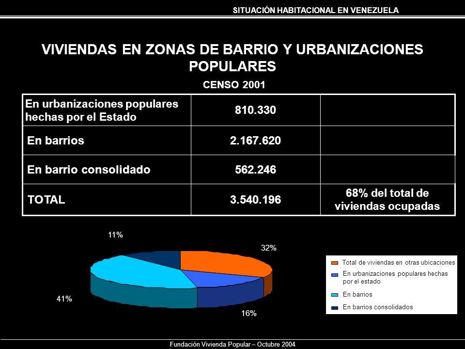 SITUACIÓN HABITACIONAL EN VENEZUELA Fundación Vivienda Popular – Octubre 2004 VIVIENDAS EN ZONAS DE BARRIO Y URBANIZACIONES POPULARES CENSO 2001 68% d