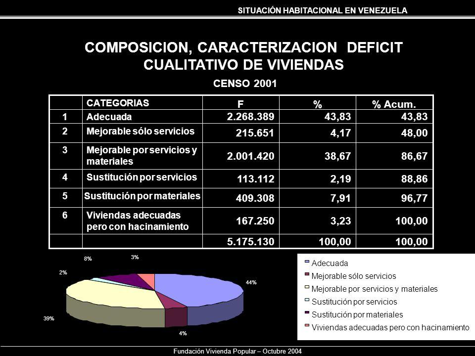 SITUACIÓN HABITACIONAL EN VENEZUELA Fundación Vivienda Popular – Octubre 2004 COMPOSICION, CARACTERIZACION DEFICIT CUALITATIVO DE VIVIENDAS CENSO 2001