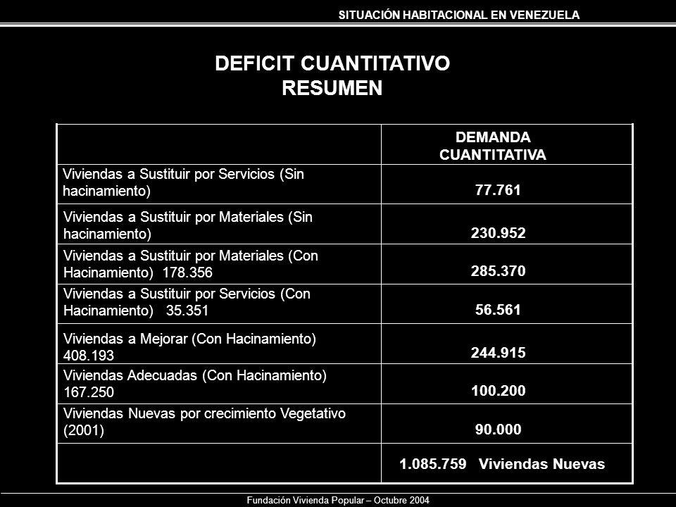 SITUACIÓN HABITACIONAL EN VENEZUELA Fundación Vivienda Popular – Octubre 2004 DEFICIT CUANTITATIVO RESUMEN Viviendas a Sustituir por Materiales (Sin h