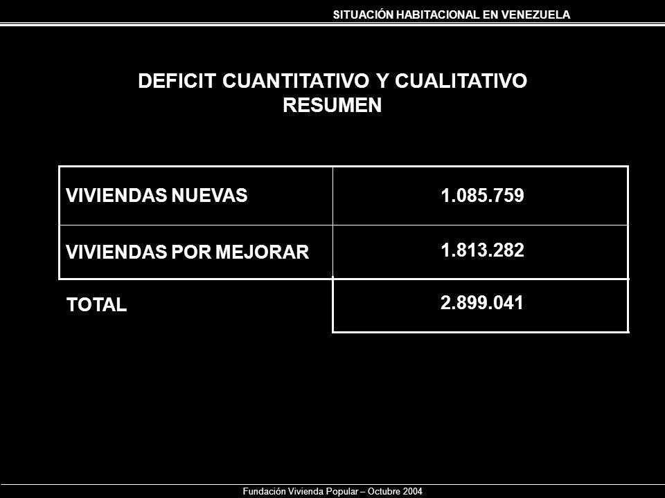 SITUACIÓN HABITACIONAL EN VENEZUELA Fundación Vivienda Popular – Octubre 2004 DEFICIT CUANTITATIVO Y CUALITATIVO RESUMEN VIVIENDAS POR MEJORAR VIVIEND