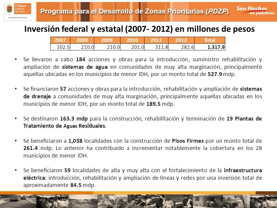 200720082009201020112012Total 102.5210.0 201.0311.8282.61,317.9 Inversión federal y estatal (2007- 2012) en millones de pesos Se llevaron a cabo 184 a