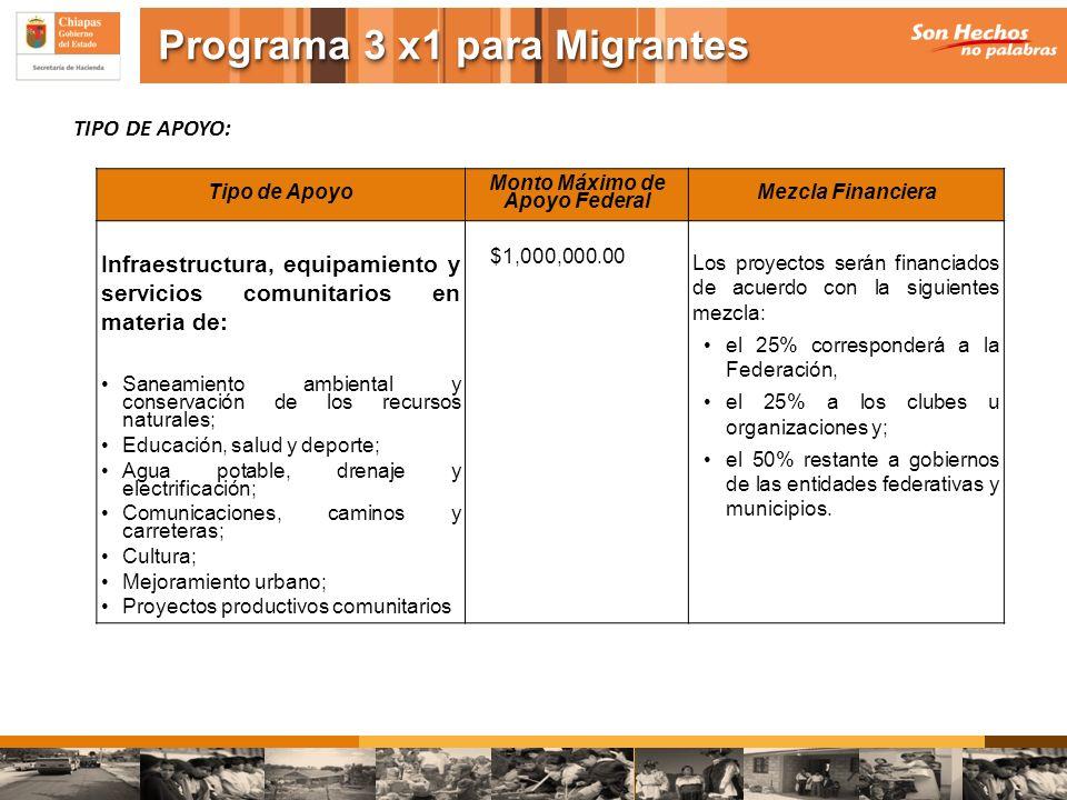TIPO DE APOYO: Tipo de Apoyo Monto Máximo de Apoyo Federal Mezcla Financiera Infraestructura, equipamiento y servicios comunitarios en materia de: San