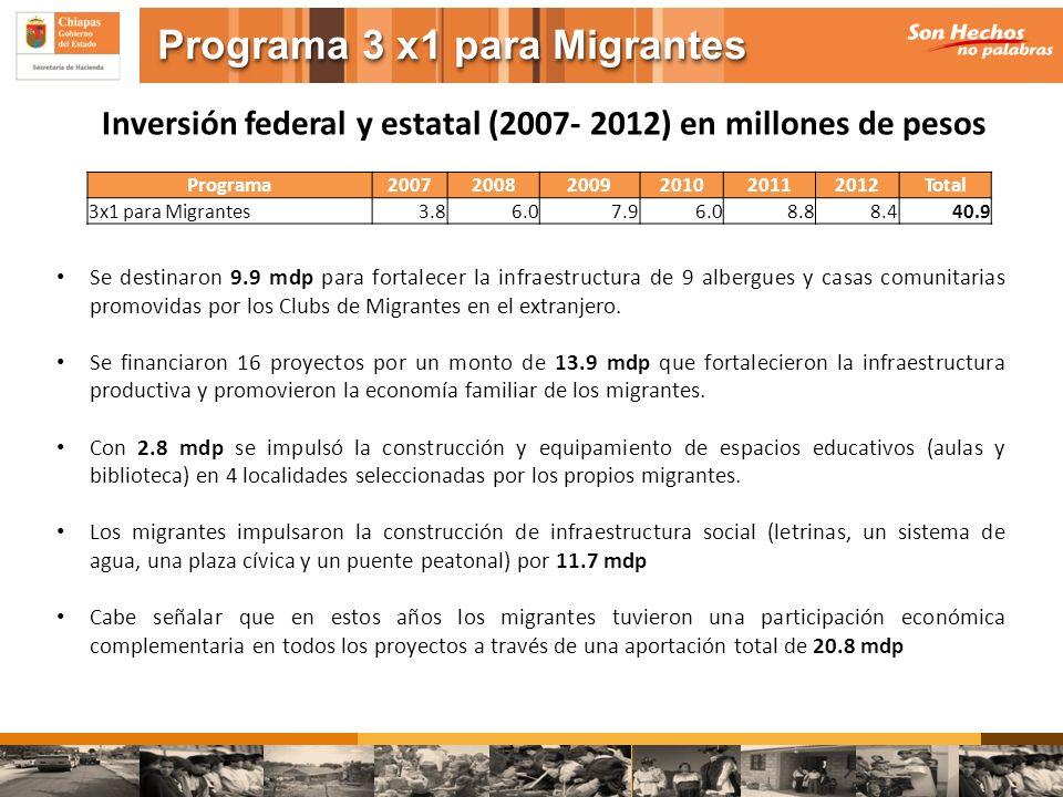 Inversión federal y estatal (2007- 2012) en millones de pesos Se destinaron 9.9 mdp para fortalecer la infraestructura de 9 albergues y casas comunita