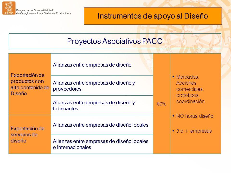 Proyectos Asociativos PACC Instrumentos de apoyo al Diseño Exportación de productos con alto contenido de Diseño Alianzas entre empresas de diseño 60%