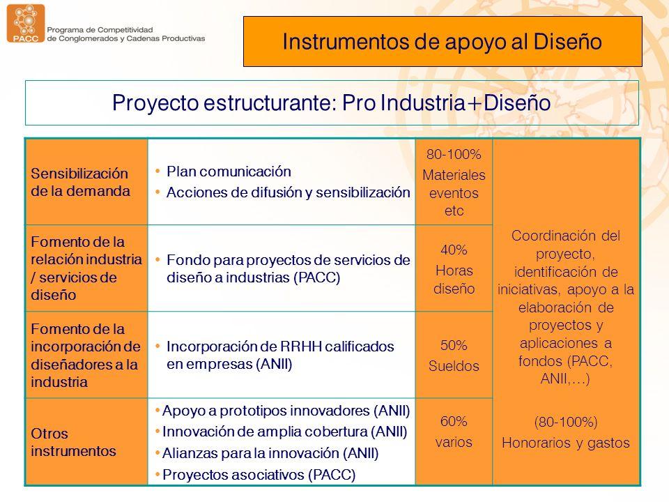 Proyecto estructurante: Pro Industria+Diseño Sensibilización de la demanda Plan comunicación Acciones de difusión y sensibilización 80-100% Materiales