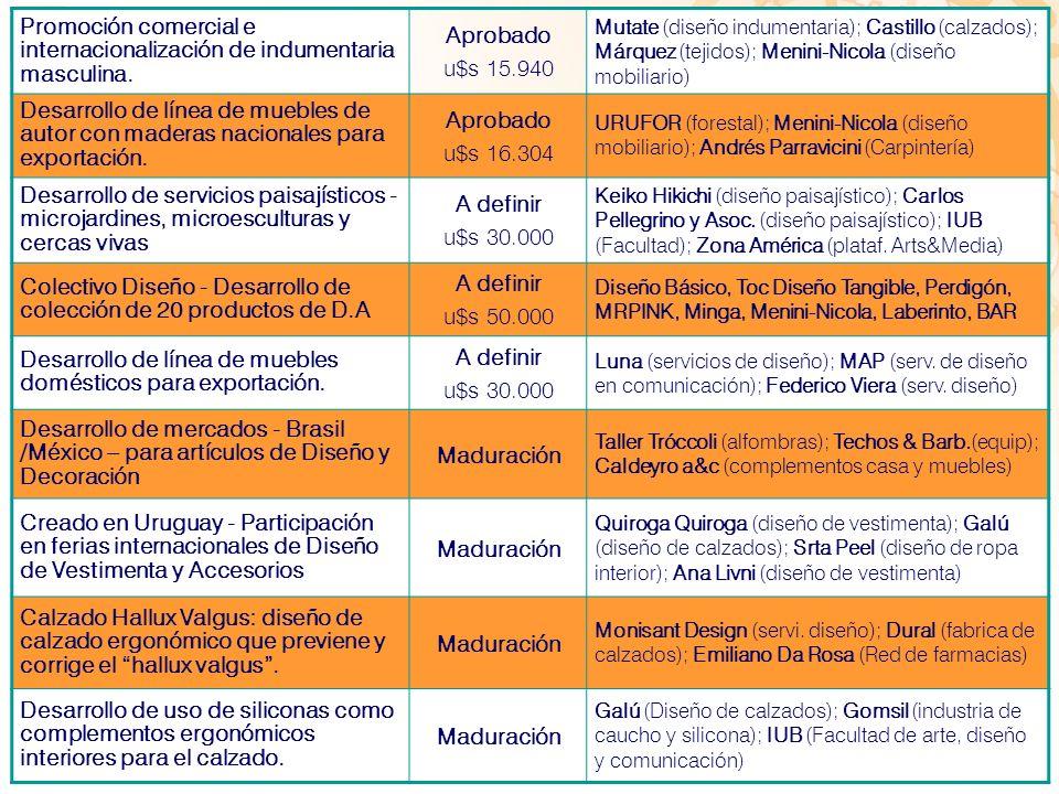 Promoción comercial e internacionalización de indumentaria masculina. Aprobado u$s 15.940 Mutate (diseño indumentaria); Castillo (calzados); Márquez (