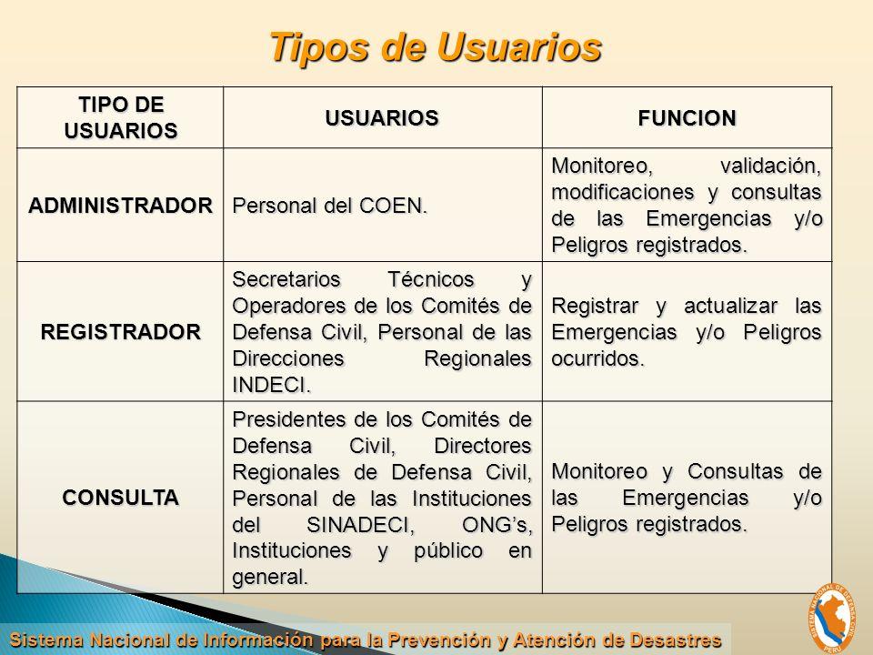TIPO DE USUARIOS USUARIOSFUNCION ADMINISTRADOR Personal del COEN.