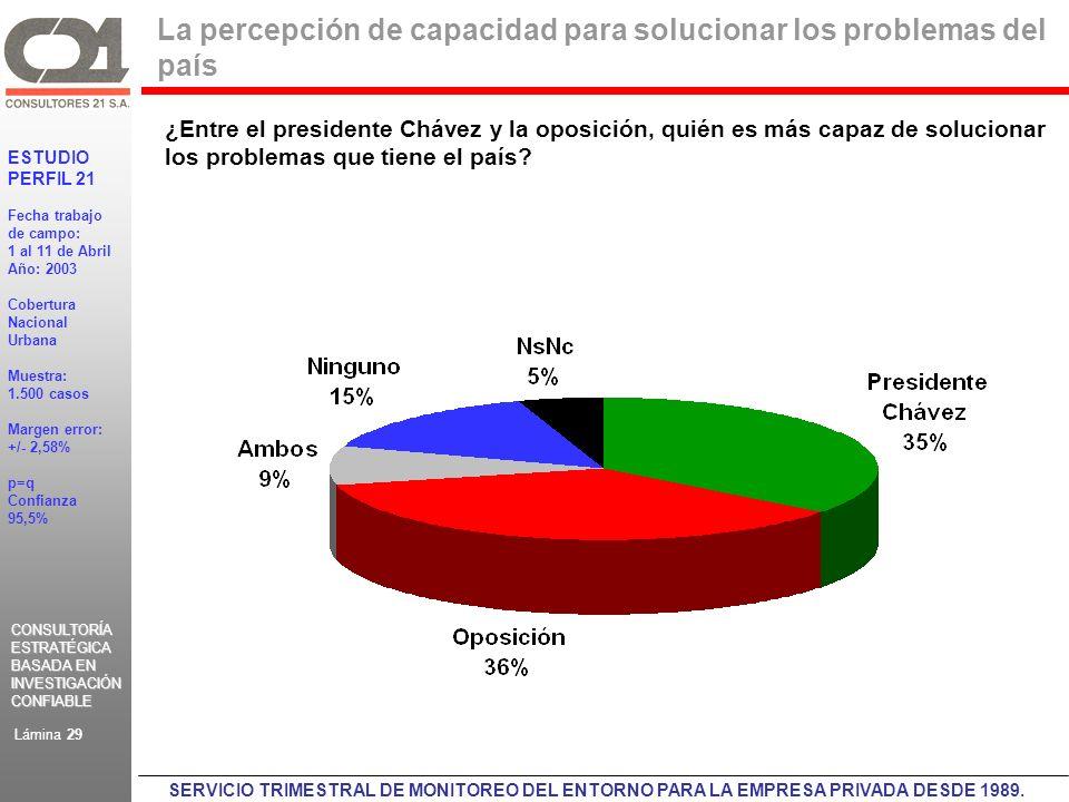 CONSULTORÍA ESTRATÉGICA BASADA EN INVESTIGACIÓN CONFIABLE CONSULTORÍA ESTRATÉGICA BASADA EN INVESTIGACIÓN CONFIABLE ESTUDIO PERFIL 21 Fecha trabajo de campo: 1 al 11 de Abril Año: 2003 Cobertura Nacional Urbana Muestra: 1.500 casos Margen error: +/- 2,58% p=q Confianza 95,5% Lámina 29 SERVICIO TRIMESTRAL DE MONITOREO DEL ENTORNO PARA LA EMPRESA PRIVADA DESDE 1989.