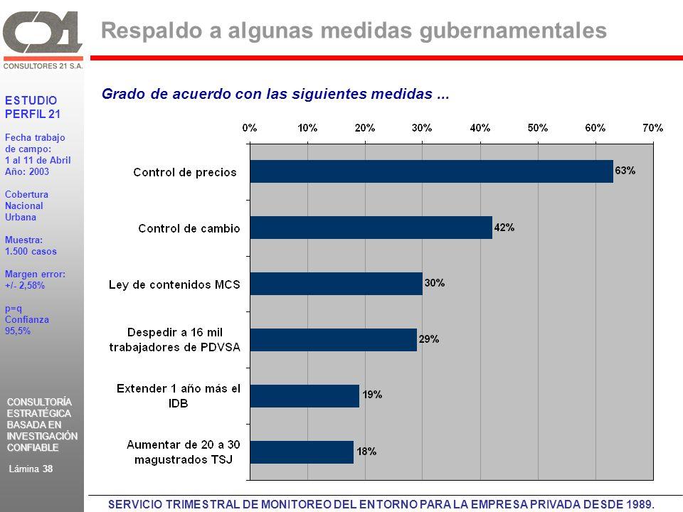 CONSULTORÍA ESTRATÉGICA BASADA EN INVESTIGACIÓN CONFIABLE CONSULTORÍA ESTRATÉGICA BASADA EN INVESTIGACIÓN CONFIABLE ESTUDIO PERFIL 21 Fecha trabajo de campo: 1 al 11 de Abril Año: 2003 Cobertura Nacional Urbana Muestra: 1.500 casos Margen error: +/- 2,58% p=q Confianza 95,5% Lámina 38 SERVICIO TRIMESTRAL DE MONITOREO DEL ENTORNO PARA LA EMPRESA PRIVADA DESDE 1989.